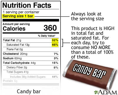 Food Label Guide for Candy